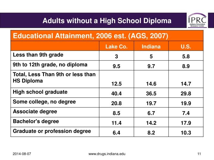 Adults without a High School Diploma