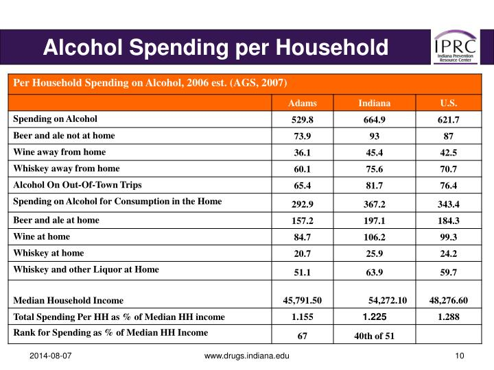 Alcohol Spending per Household