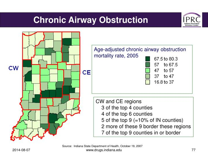 Chronic Airway Obstruction