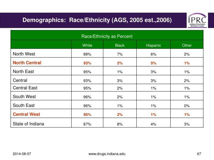 Demographics:  Race/Ethnicity (AGS, 2005 est.,2006)