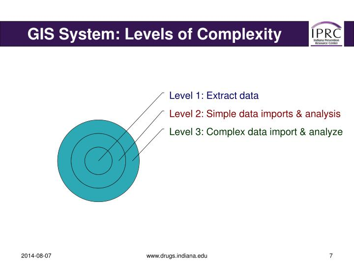GIS System: Levels of Complexity