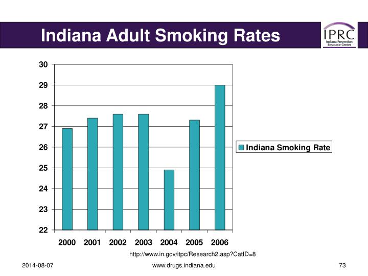 Indiana Adult Smoking Rates