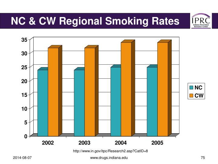 NC & CW Regional Smoking Rates