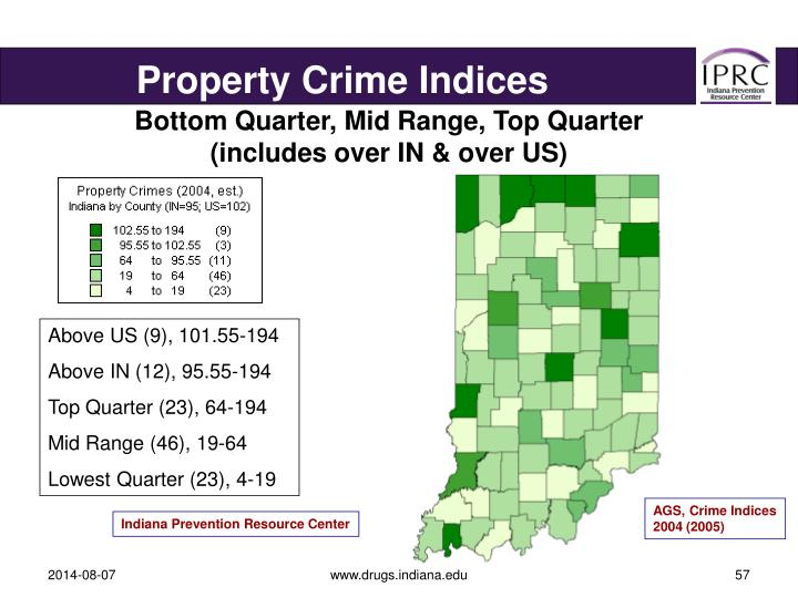 Property Crime Indices