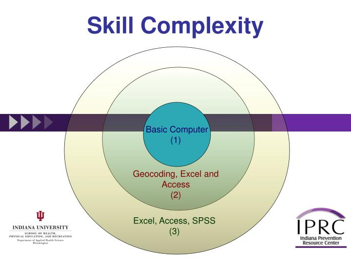 Skill Complexity