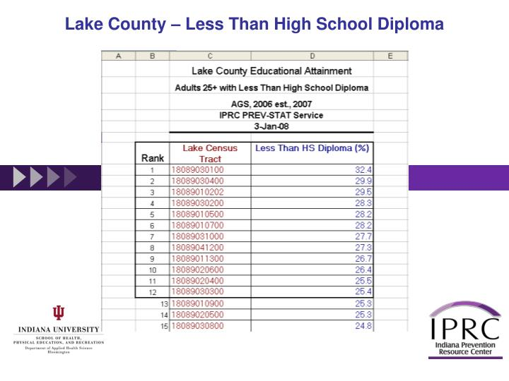 Lake County – Less Than High School Diploma