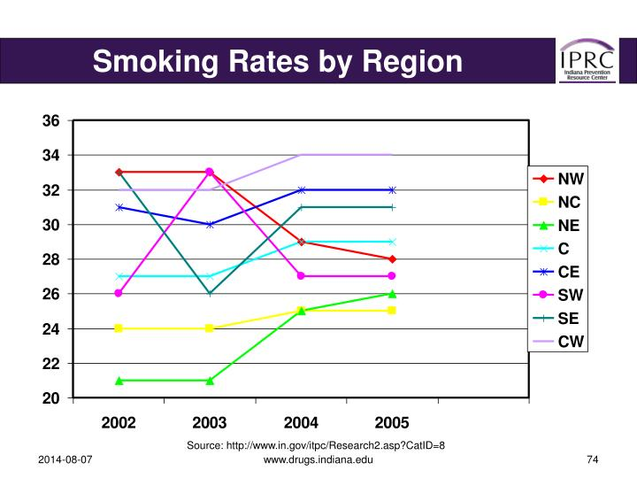 Smoking Rates by Region