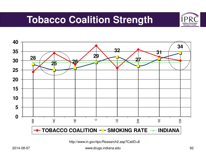Tobacco Coalition Strength
