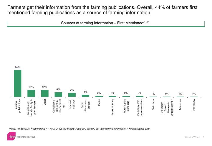 Farmers get their information from the farming publications. Overall, 44% of farmers first mentioned...