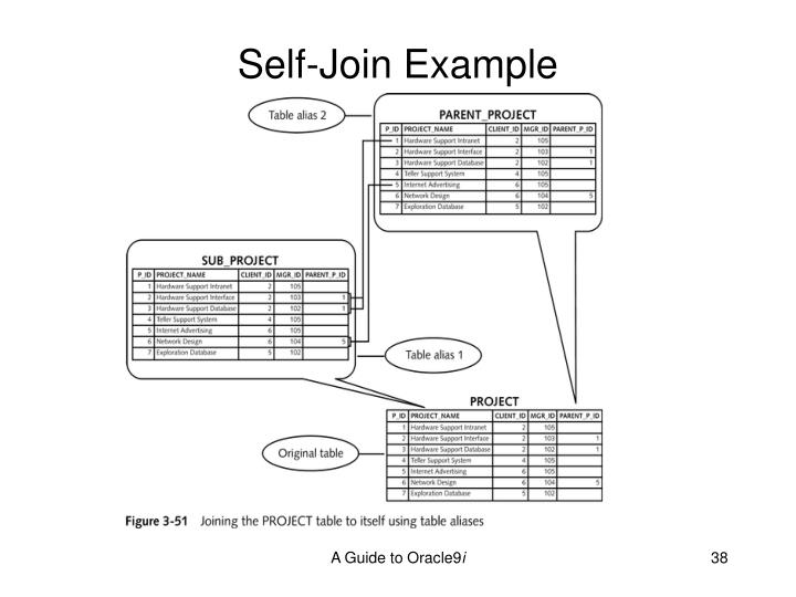 Self-Join Example
