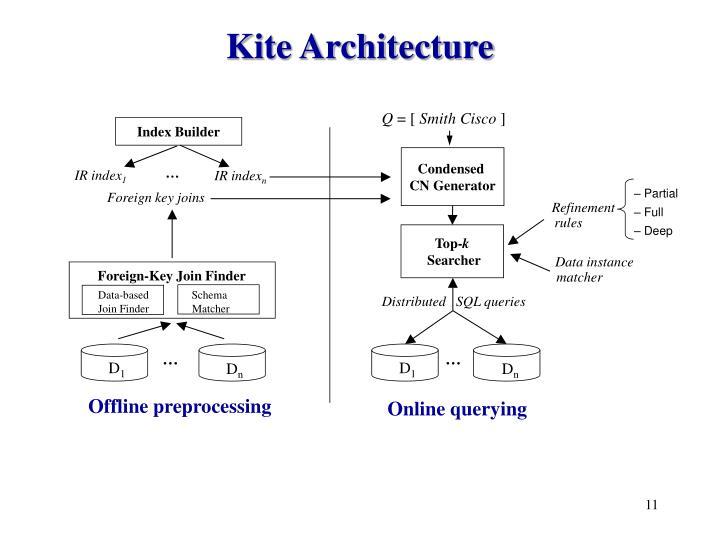 Kite Architecture