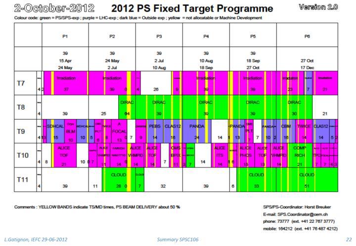 Summary SPSC106