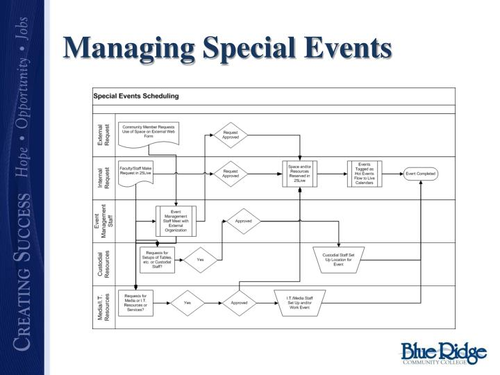 Managing Special Events