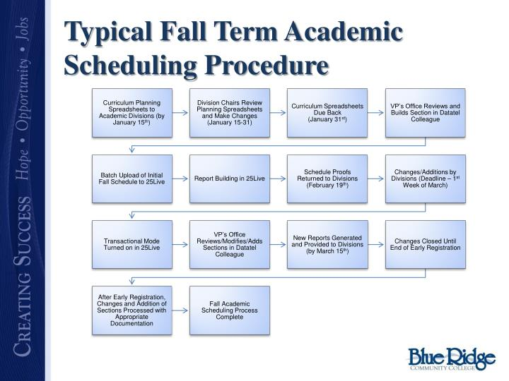 Typical Fall Term Academic Scheduling Procedure