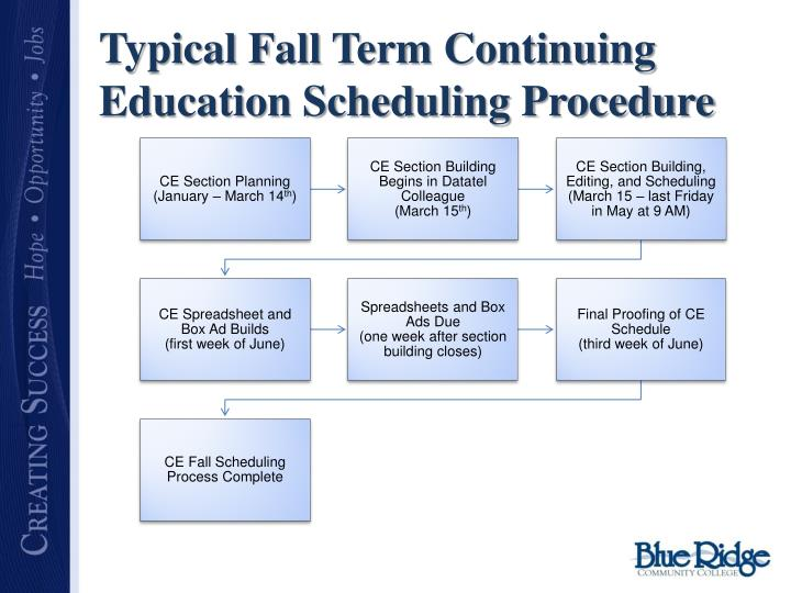 Typical Fall Term Continuing Education Scheduling Procedure
