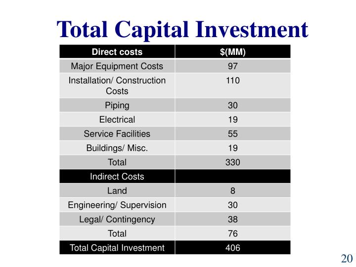 Total Capital Investment