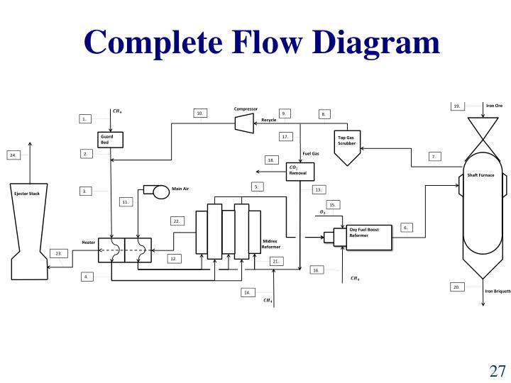 Complete Flow Diagram