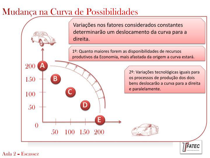 Mudança na Curva de Possibilidades