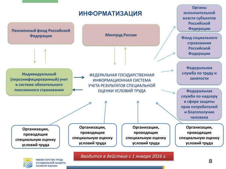 Органы исполнительной власти субъектов Российской Федерации