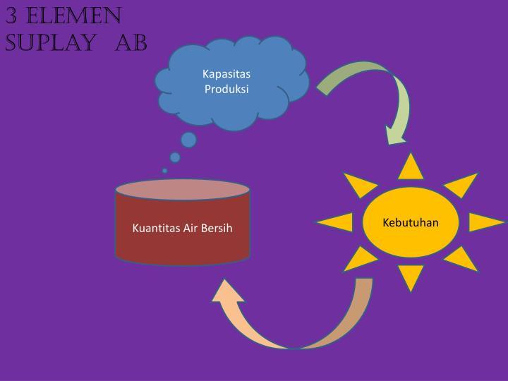 3 Elemen  suplay  AB