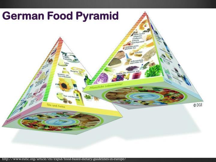 German Food Pyramid