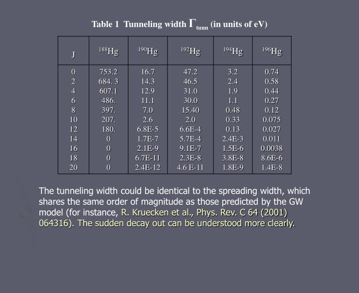 Table 1  Tunneling width