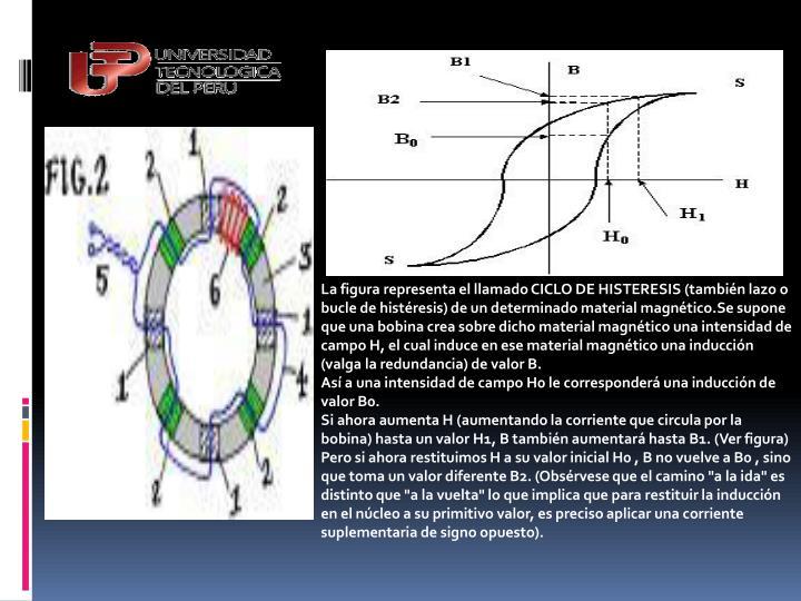 La figura representa el llamado CICLO DE HISTERESIS (también lazo o bucle de histéresis) de un determinado material