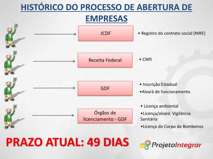 HISTÓRICO DO PROCESSO DE ABERTURA DE EMPRESAS