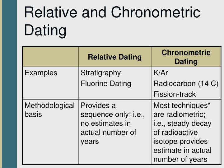 Relative and Chronometric Dating