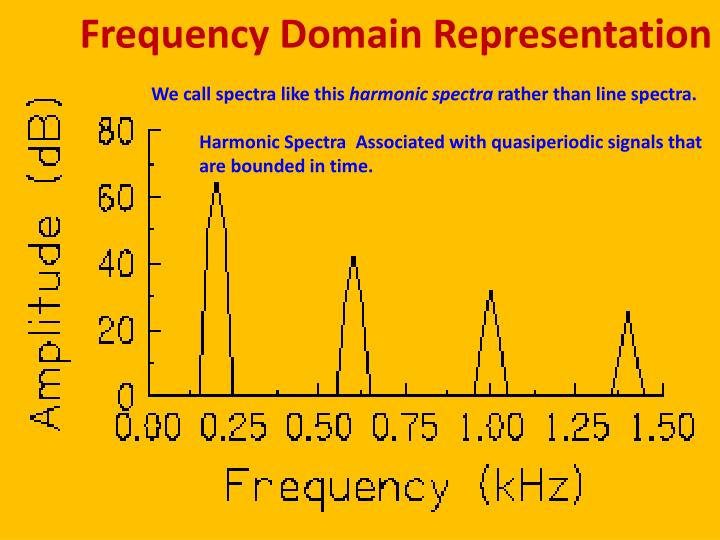 Frequency Domain Representation