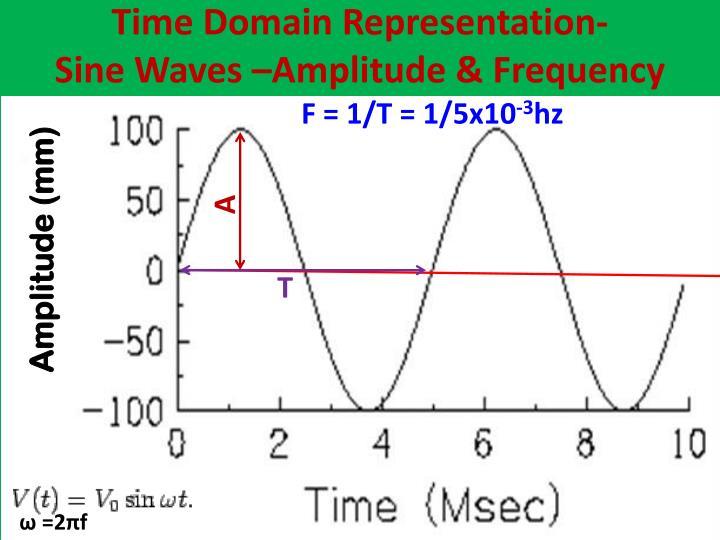 Time Domain Representation-