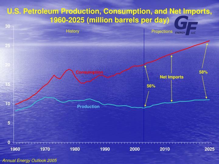 U.S. Petroleum Production, Consumption, and Net Imports,