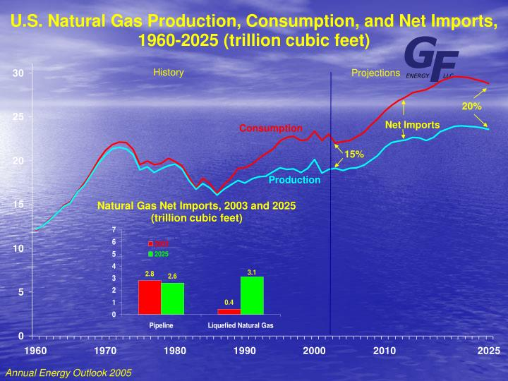 U.S. Natural Gas Production, Consumption, and Net Imports,
