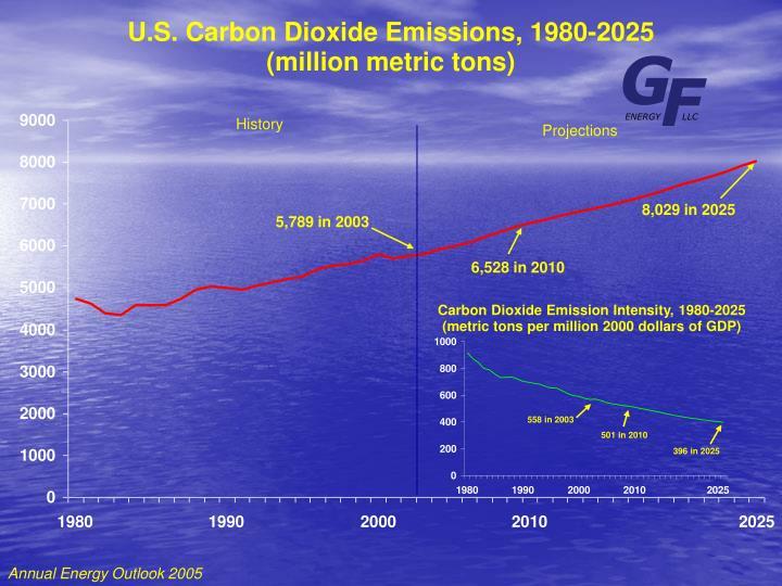 U.S. Carbon Dioxide Emissions, 1980-2025