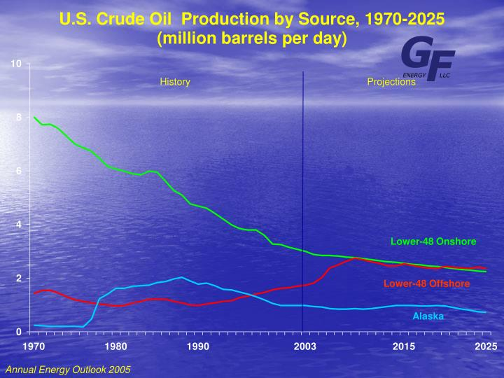 U.S. Crude Oil  Production by Source, 1970-2025