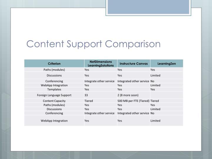 Content Support Comparison