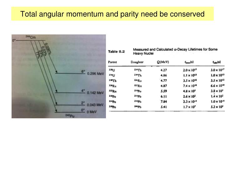 Total angular momentum and parity need be conserved