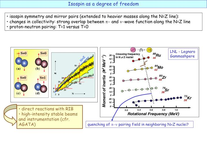 Isospin as a degree of freedom