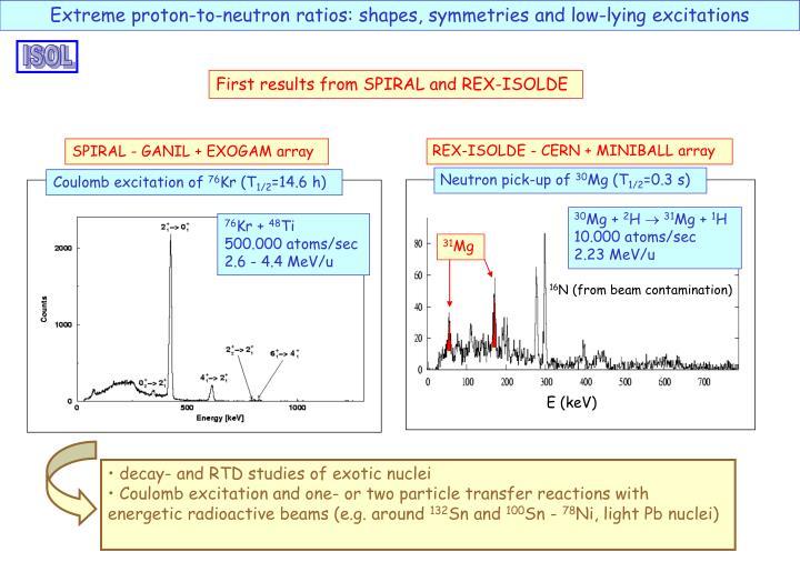 REX-ISOLDE - CERN + MINIBALL array