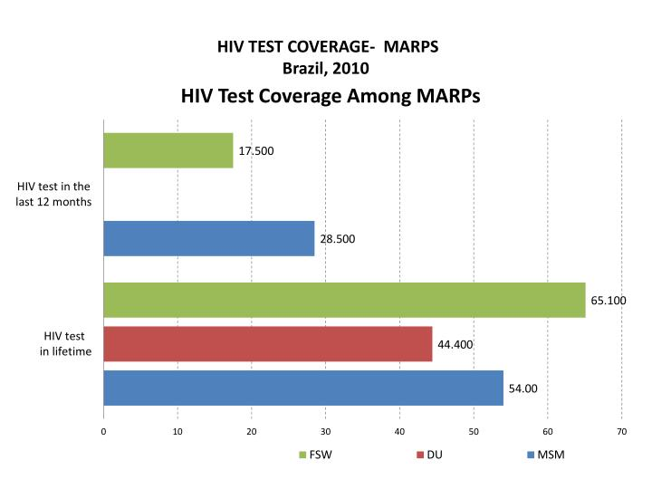 HIV TEST COVERAGE-  MARPS