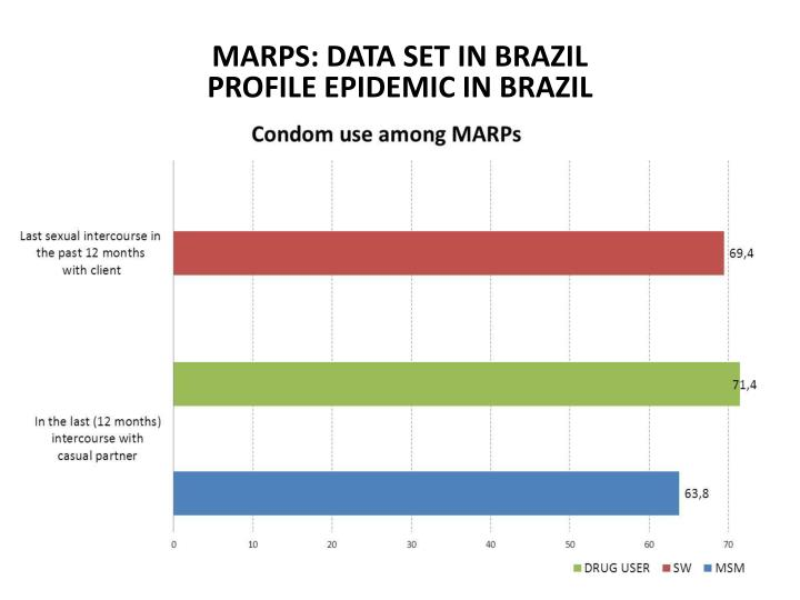MARPS: DATA SET IN BRAZIL
