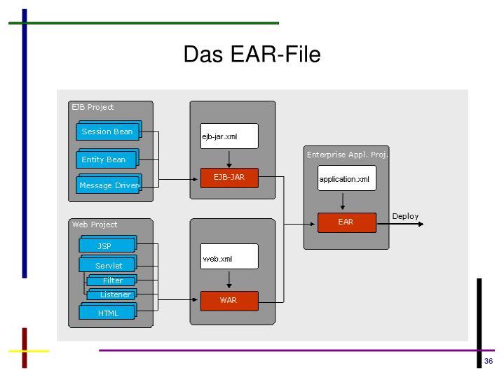 Das EAR-File