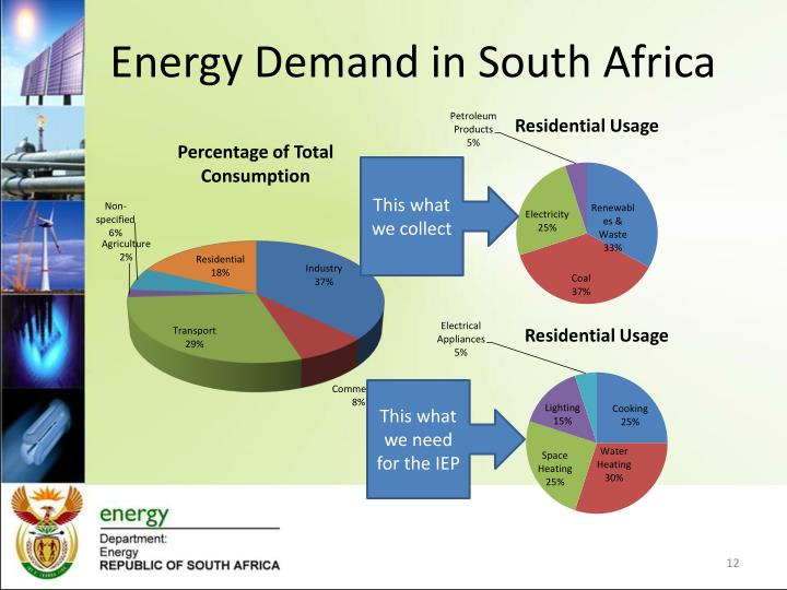 Energy Demand in South Africa