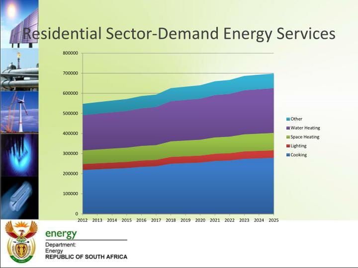 Residential Sector-Demand Energy Services