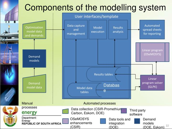Components of the modelling system