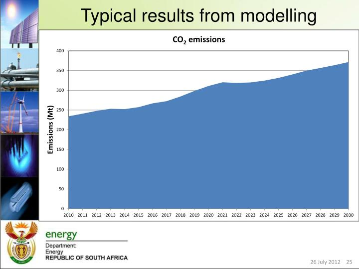 Typical results from modelling