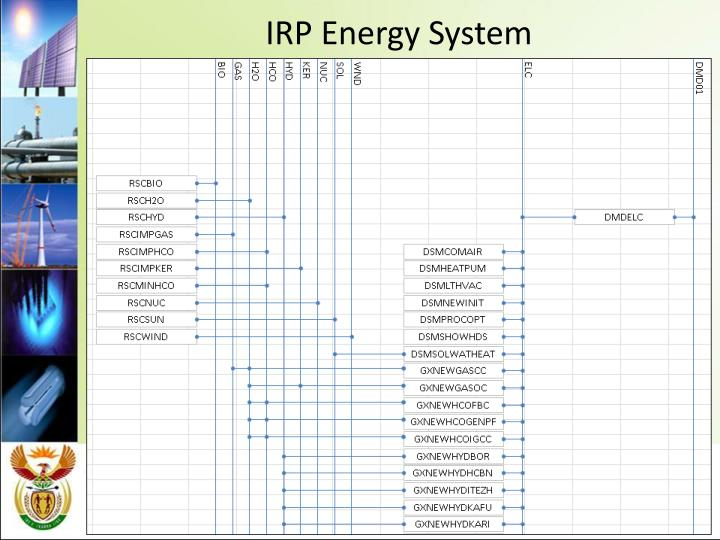 IRP Energy System
