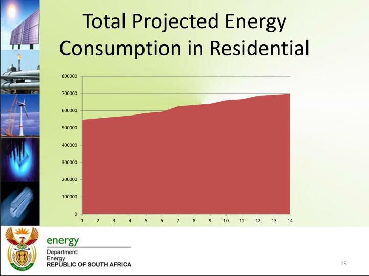 Total Projected Energy Consumption in Residential