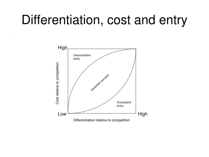 Differentiation, cost and entry