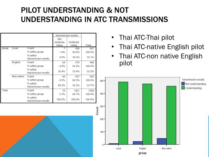 Pilot understanding & not understanding in